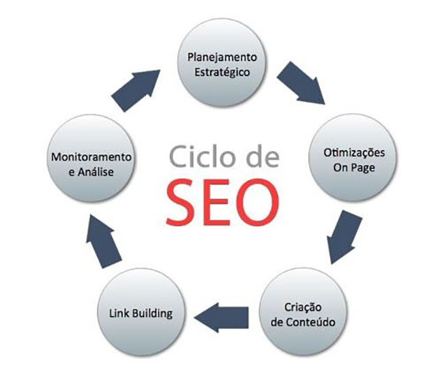 seo-importante-marketing-digital-pequenas-empresas